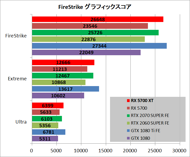 Radeon RX 5700 XT_bench_fs