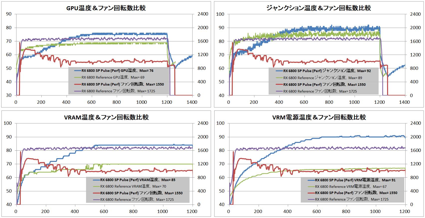 SAPPHIRE PULSE Radeon RX 6800 OC_temp-vs-ref
