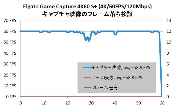 Elgato Game Capture 4K60 S+_frame-lack_4K-60FPS_120Mbps