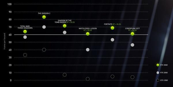 GeForce RTX 3060 _Performance