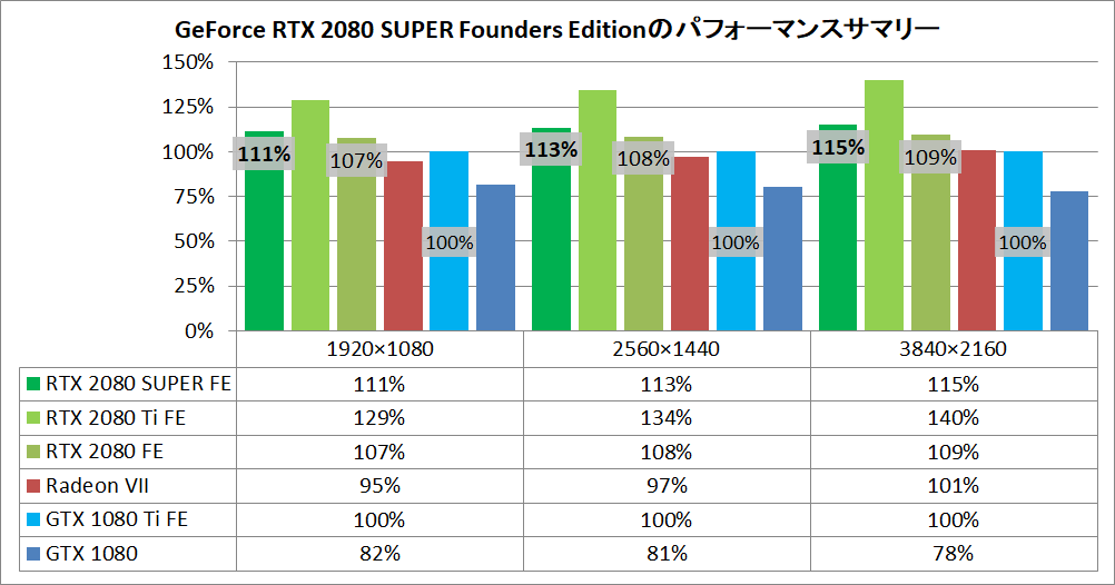 GeForce RTX 2080SUPER Founders Edition_pefsum