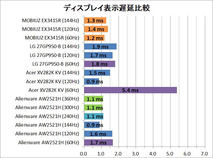 BenQ MOBIUZ EX3415R_latency_1_display