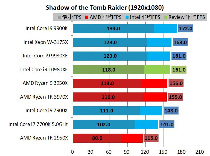 AMD Ryzen 9 3950X_game_2_1920_sottr
