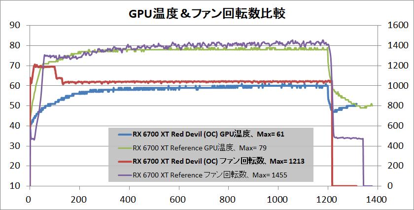 PowerColor Red Devil Radeon RX 6700 XT_temp-gpu_vs-ref