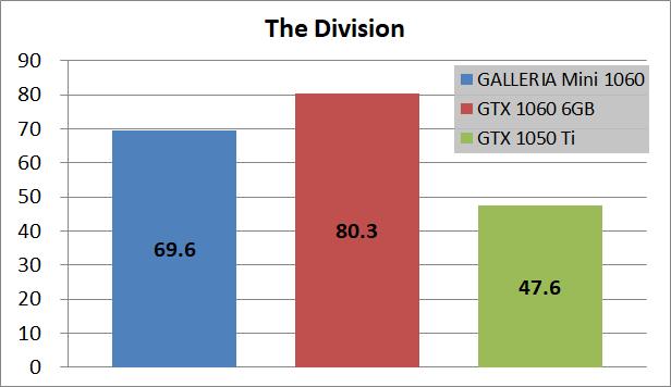 GALLERIA Mini 1060_game_div