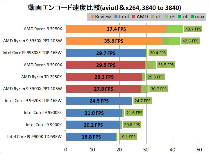 AMD Ryzne 9 3950X_encode_aviutl_x264_3840-3840
