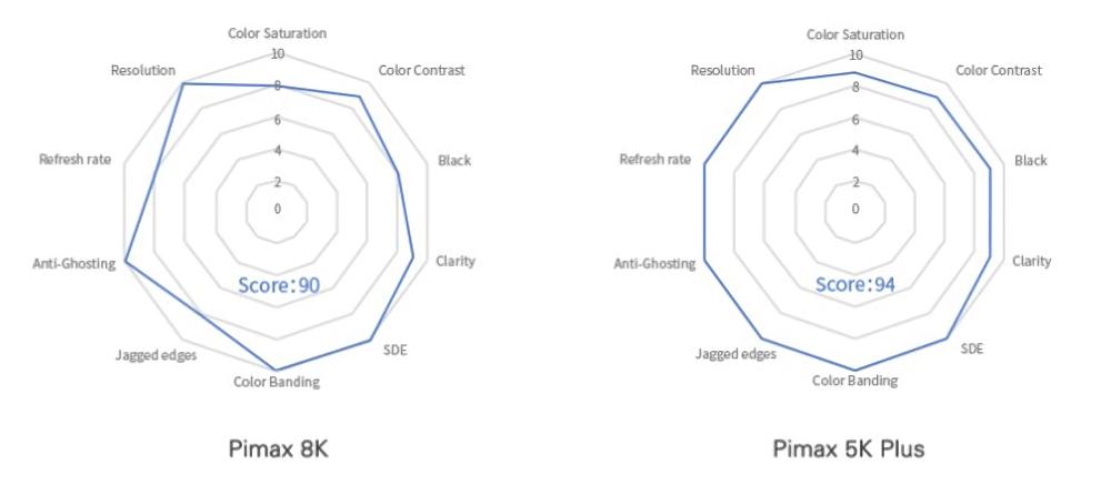Pimax 5K Plus_5K_compare