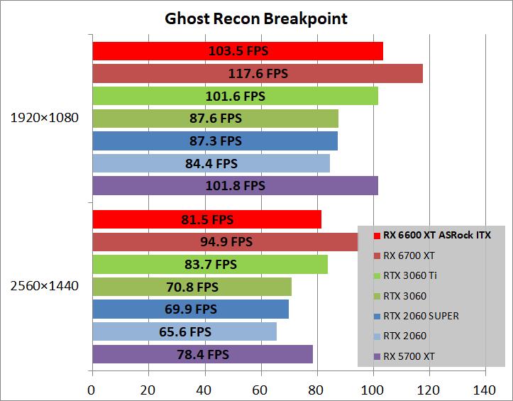 ASRock Radeon RX 6600 XT Challenger ITX 8GB_game_ghostBP