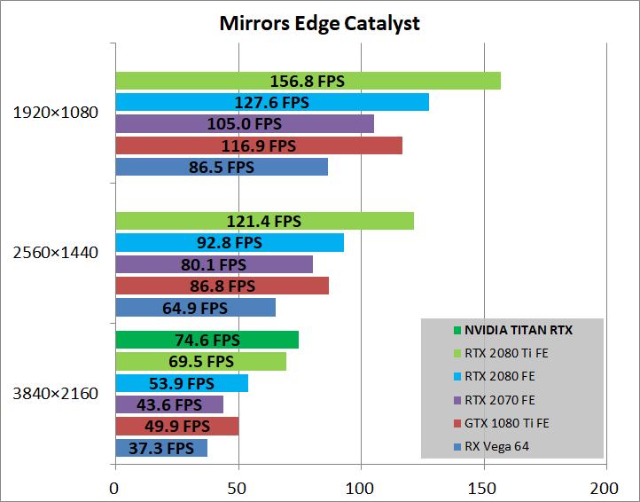 NVIDIA TITAN RTX_game_mec