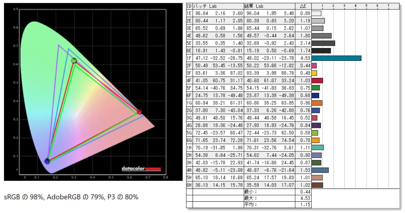 HP X27i_color_perf_def