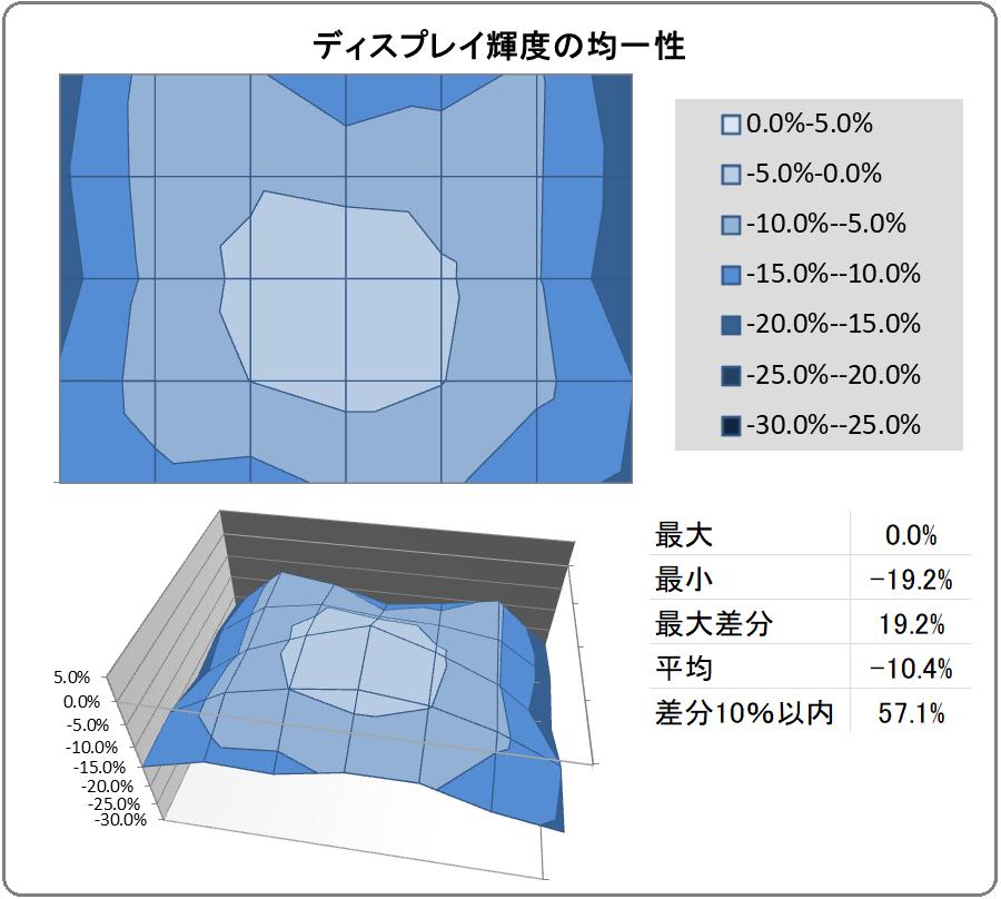 ZOWIE XL2746S_uniformity