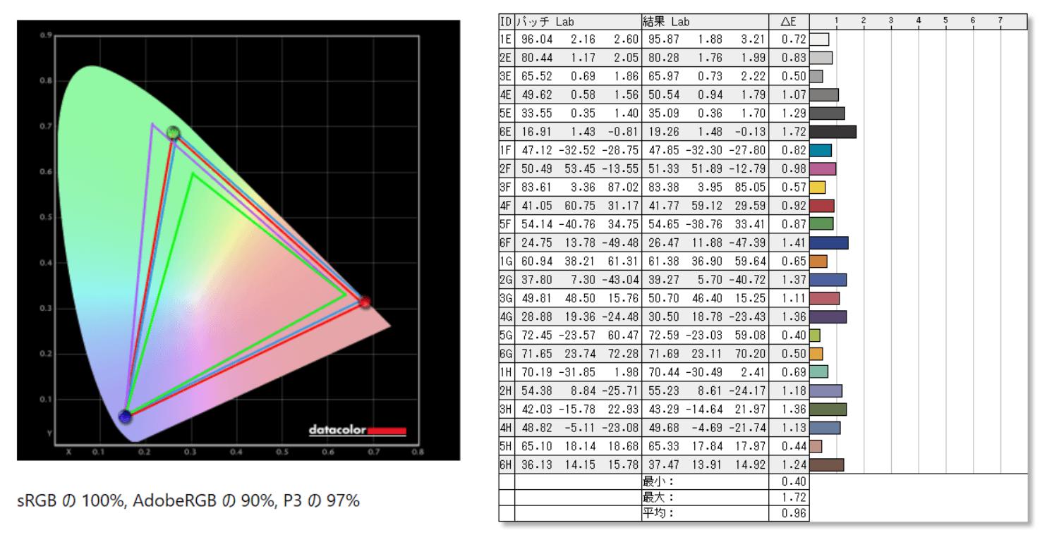 LG 27GN950-B_color_perf_cc