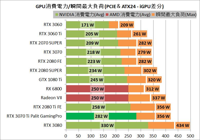 Palit GeForce RTX 3070 Ti GamingPro_power