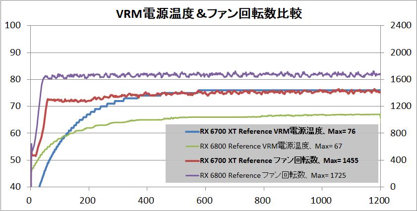 Radeon RX 6700 XT Reference_temp-vrm