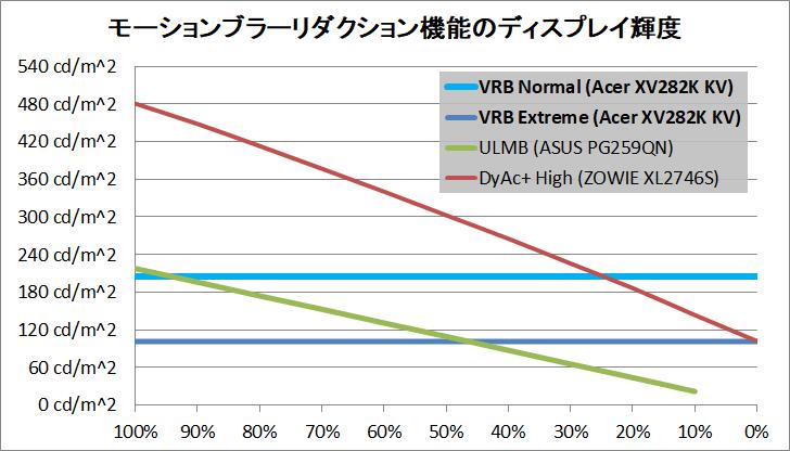 Acer Nitro XV282K KV_brightness_mbr