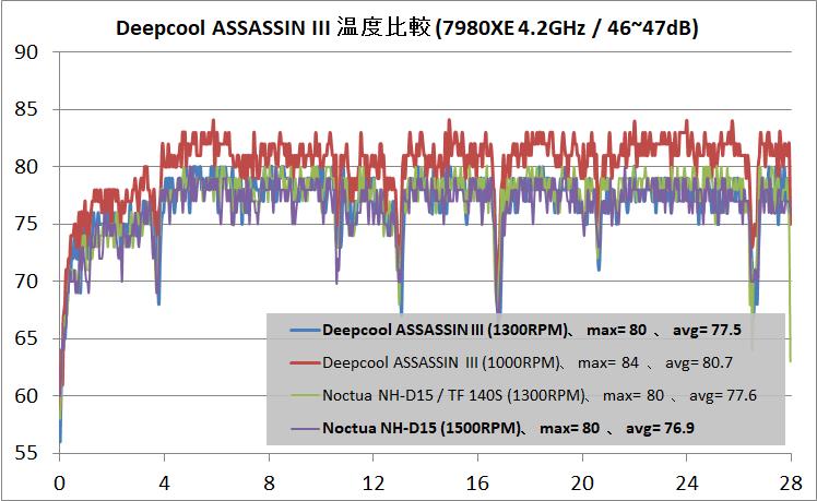 Deepcool ASSASSIN III_temp_46dB