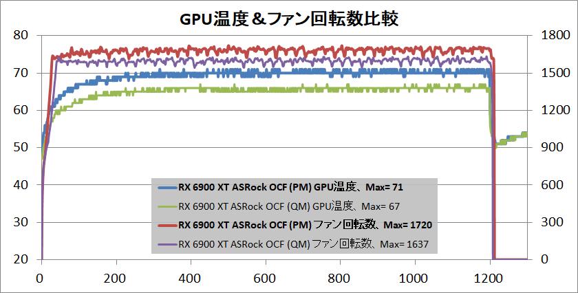 ASRock Radeon RX 6900 XT OC Formula 16GB_temp-gpu