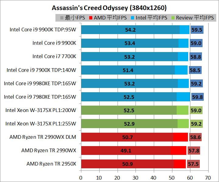 Intel Xeon W-3175X_game_3840_aco