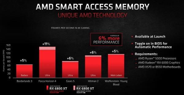 AMD Smart Access memory_peformance-gain