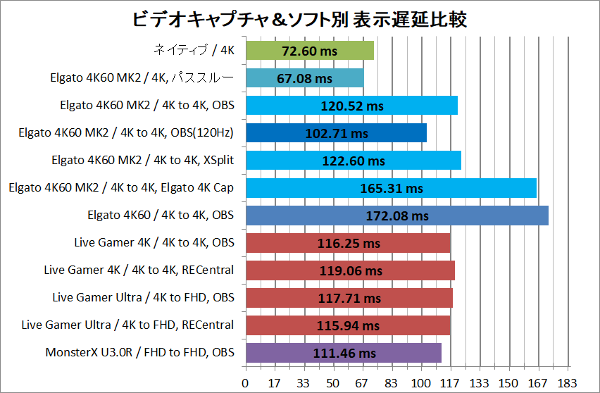 Elgato 4K60 Pro MK.2_latency
