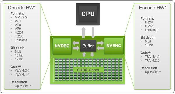 Turing&新SDKによるNVEncの高画質・高速化を解説