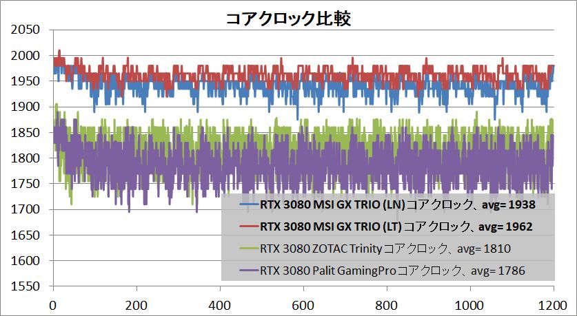 MSI GeForce RTX 3080 GAMING X TRIO 10G_clock