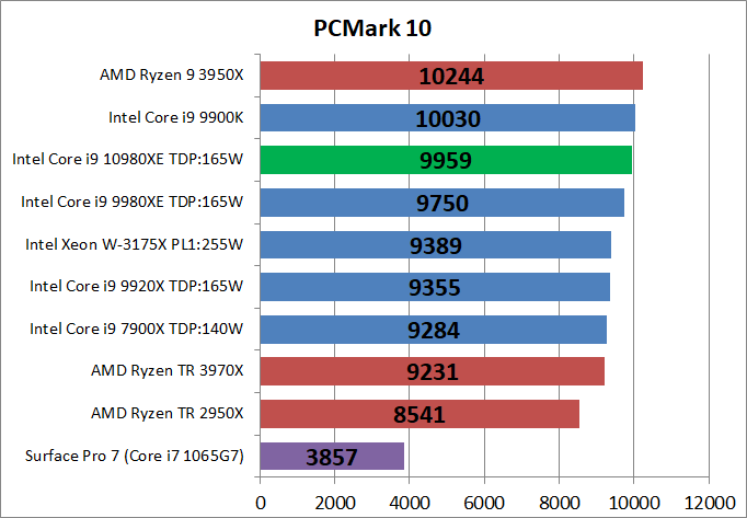 Intel Core i9 10980XE_bench_PCM10_1