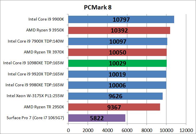 Intel Core i9 10980XE_bench_PCM8
