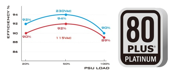 SilverStone SX700-PT_efficiency_platinum
