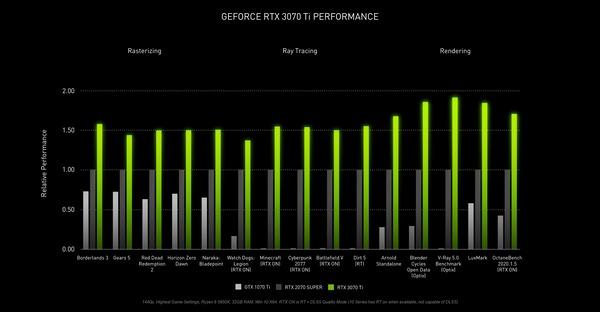 GeForce RTX 3070 Ti_perfotmance_s
