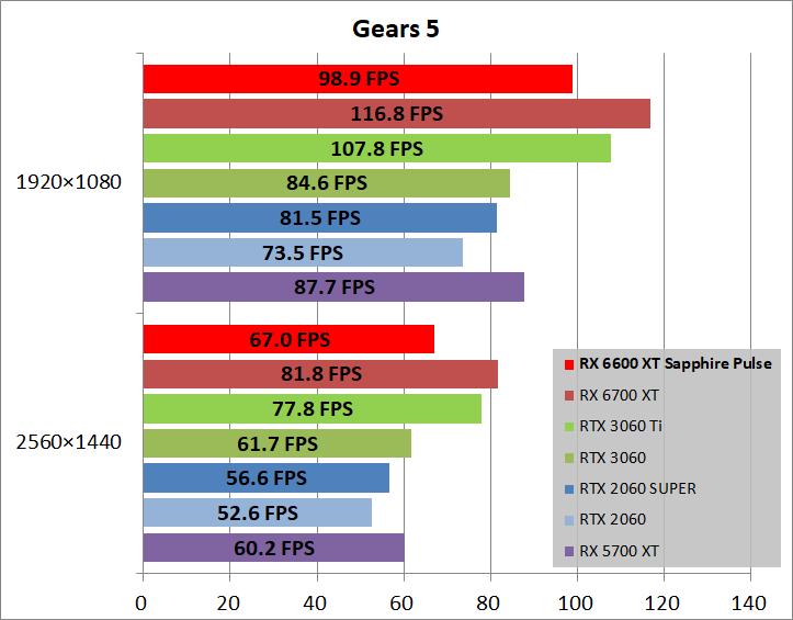 SAPPHIRE PULSE AMD Radeon RX 6600 XT_game_gears5