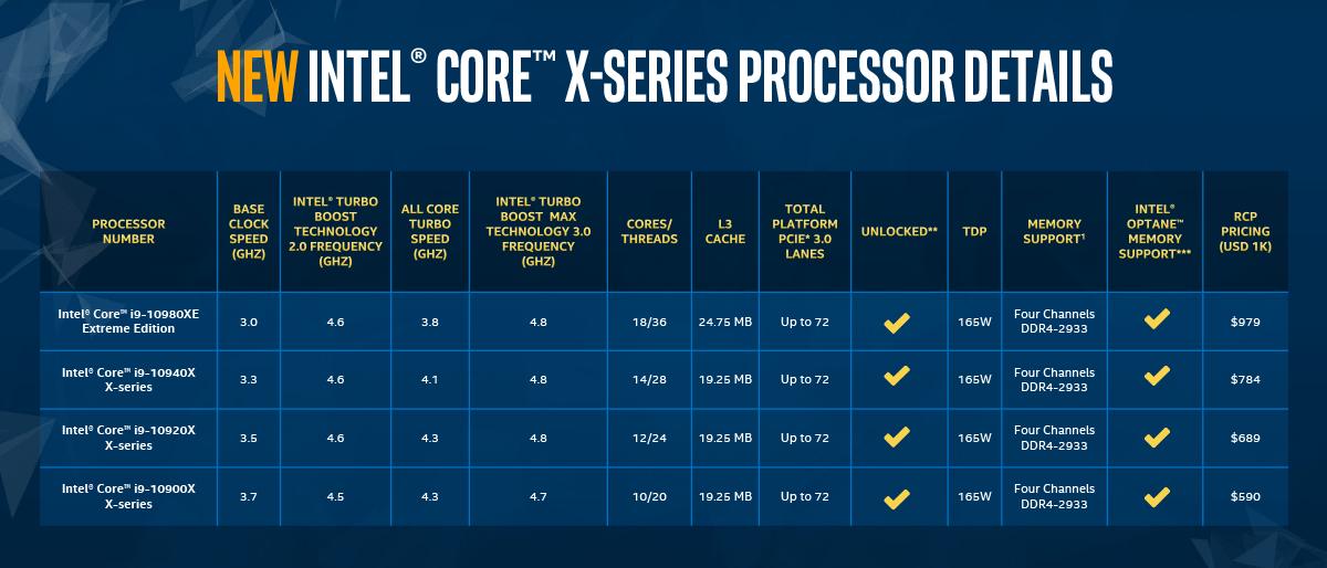 Intel Core-X 10th Gen_spec