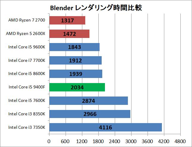 Core i5 9400F_rendering_blender_time