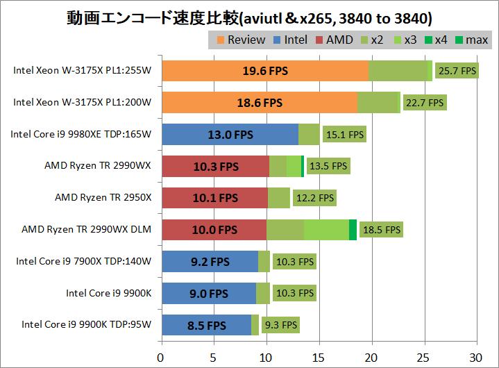 Intel Xeon W-3175X_encode_aviutl_x264_3840-3840