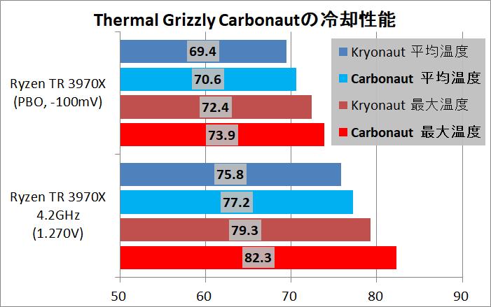 Thermal Grizzly Carbonaut_Ryzen Threadripper 3970X_cp