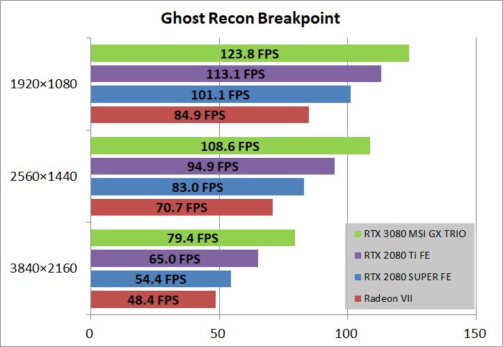 MSI GeForce RTX 3080 GAMING X TRIO 10G_game_ghostBP