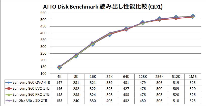 Samsung SSD 860 QVO 4TB_ATTO_Q1_read
