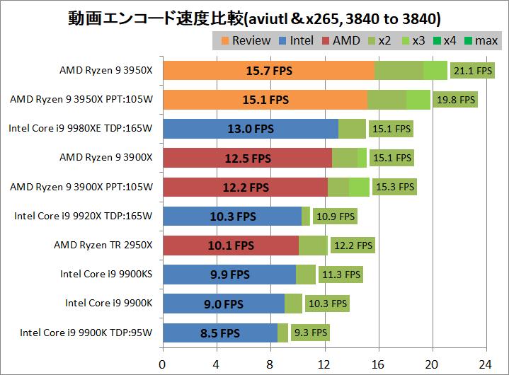 AMD Ryzne 9 3950X_encode_aviutl_x265_3840-3840