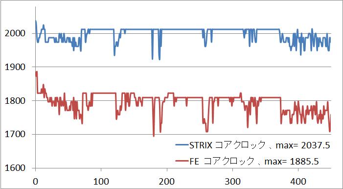 GTX1080STRIX_clock