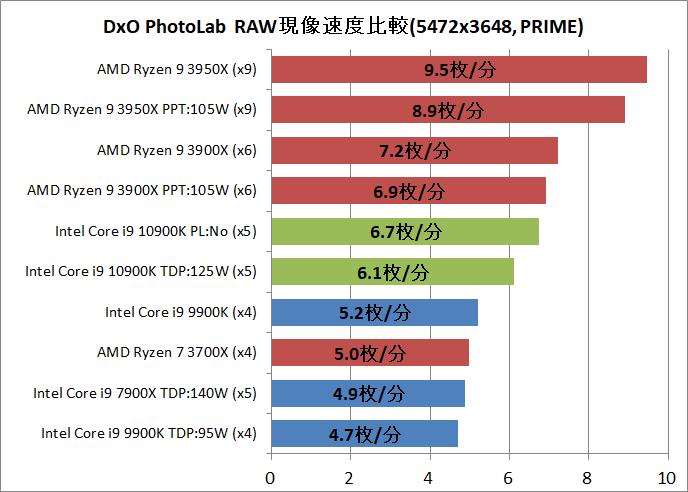 Intel Core i9 10900K_DxO