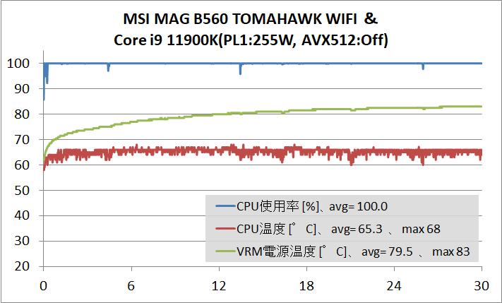MSI MAG B560 TOMAHAWK WIFI_temp_11900K_PL1-No_AVX512-Off