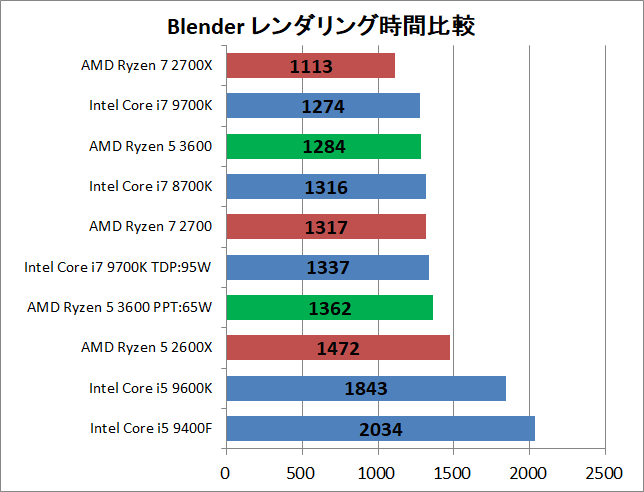 AMD Ryzen 5 3600_rendering_blender_time