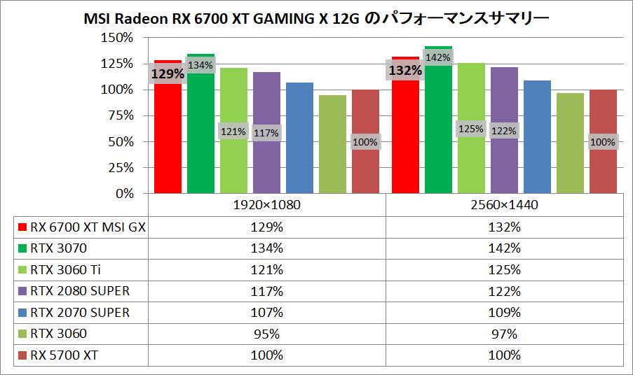 MSI Radeon RX 6700 XT GAMING X 12G_pefsum