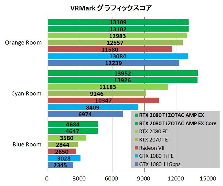 ZOTAC GAMING GeForce RTX 2080 Ti AMP Extreme_bench_vr