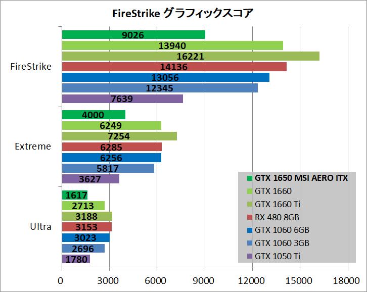 MSI GeForce GTX 1650 AERO ITX 4G OC_bench_fs