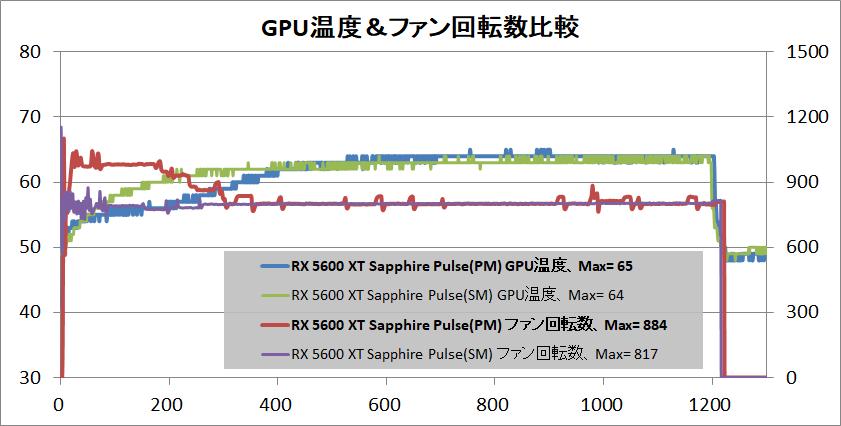 SAPPHIRE PULSE Radeon RX 5600 XT_temp_gpu