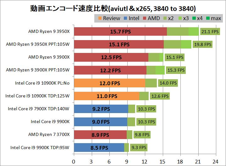 Intel Core i9 10900K_encode_aviutl_x265_3840-3840