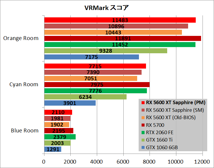 SAPPHIRE PULSE Radeon RX 5600 XT_bench_vr