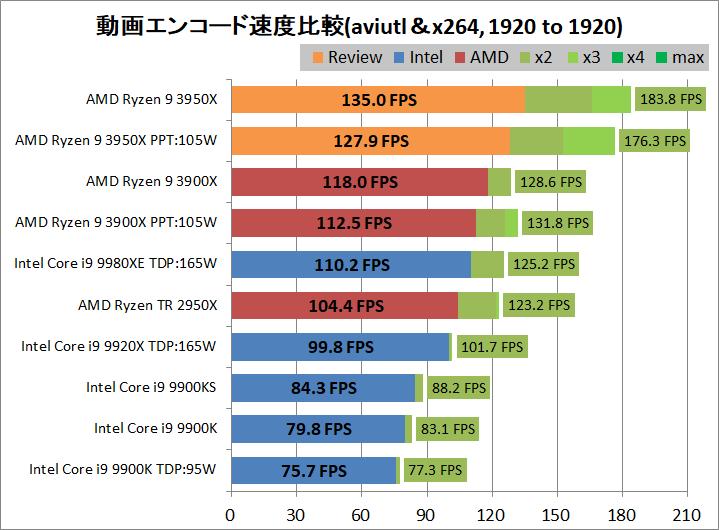 AMD Ryzne 9 3950X_encode_aviutl_x264_1920-1920