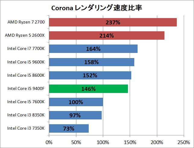 Core i5 9400F_rendering_corona_perf